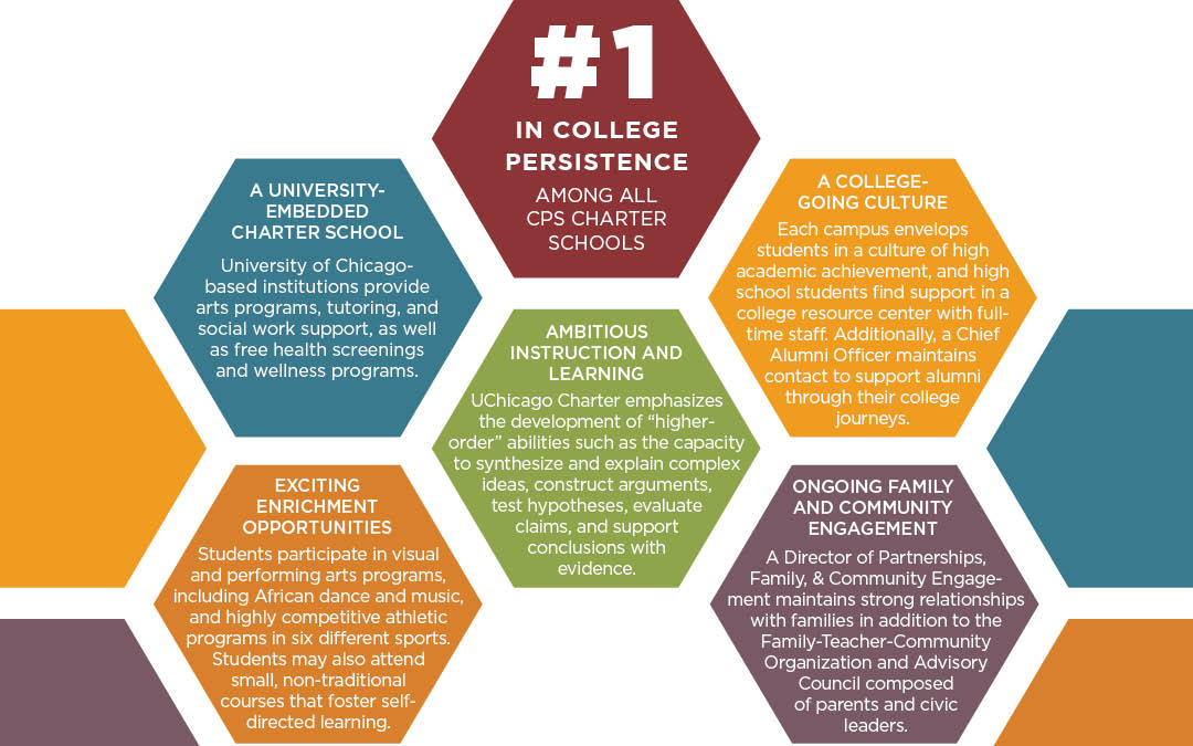 What makes UChicago Charter unique: #1 in college persistence among all CPS charter schools, university-embeddedness, ongoing family and community engagement, a college-going culture, and exciting enrichment opportunities